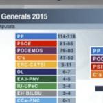 El PP gana las Elecciones con un importante retroceso