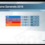 La izquierda roza la mayoría absoluta, según Forta
