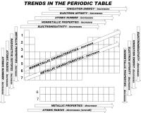 Trends In The Periodic Table Worksheet Photos - Getadating