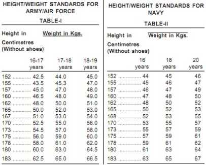 army height and weight chart | hitecauto.us