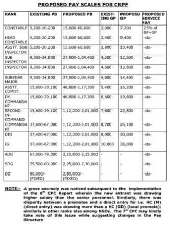 CRPF employee salary Details - 2018 2019 Student Forum