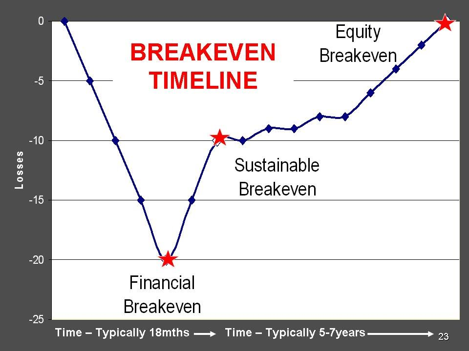 Breakeven Analysis Business Planning