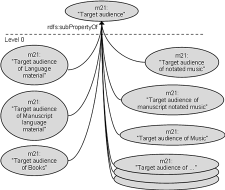 RDF graph of MARC21 Target audience ontology