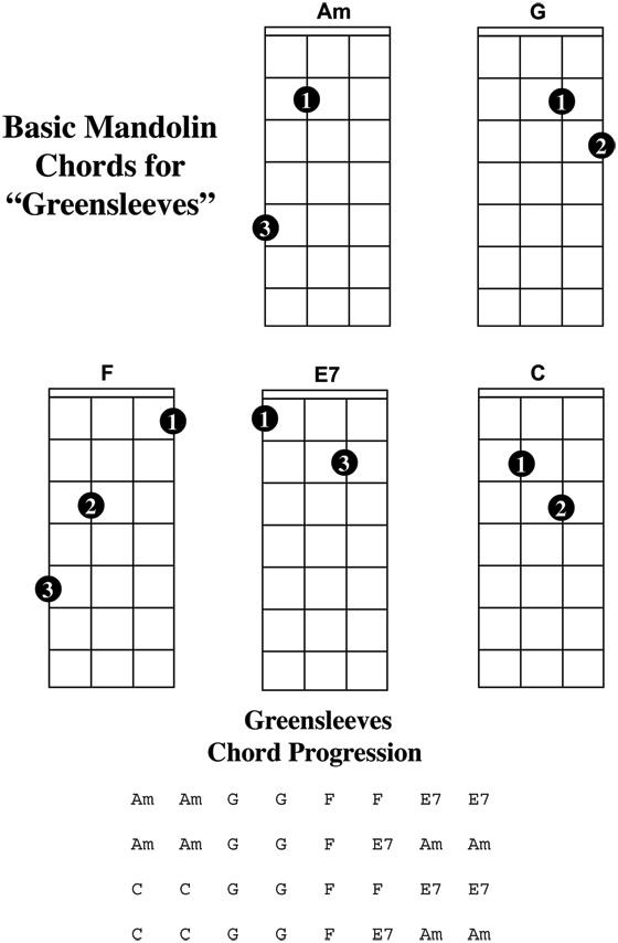 Greensleeves Chords - Mandolin Compass - mandolin chord chart