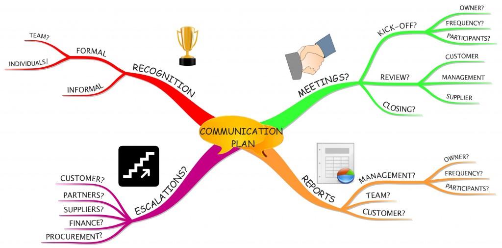 Making an Effective Communication Plan \u2013 Maneesh Dutt Consultant