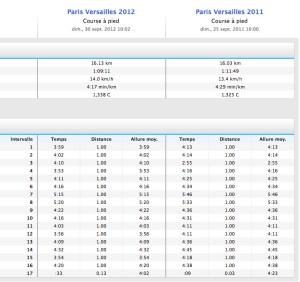Paris Versailles - Comparatif 2011 / 2012