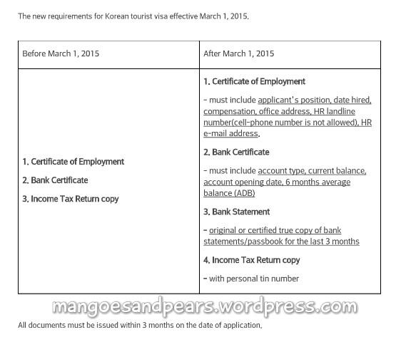 Sample invitation letter for business visa to korea resume pdf sample invitation letter for business visa to korea sample invitation letter for korean tourist visa buhay stopboris Image collections