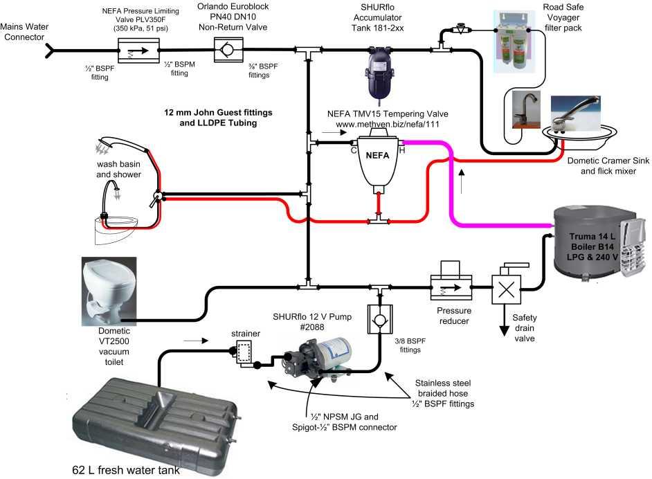 Rv Plumbing Schematics - Srqgayentrepreneursnl \u2022