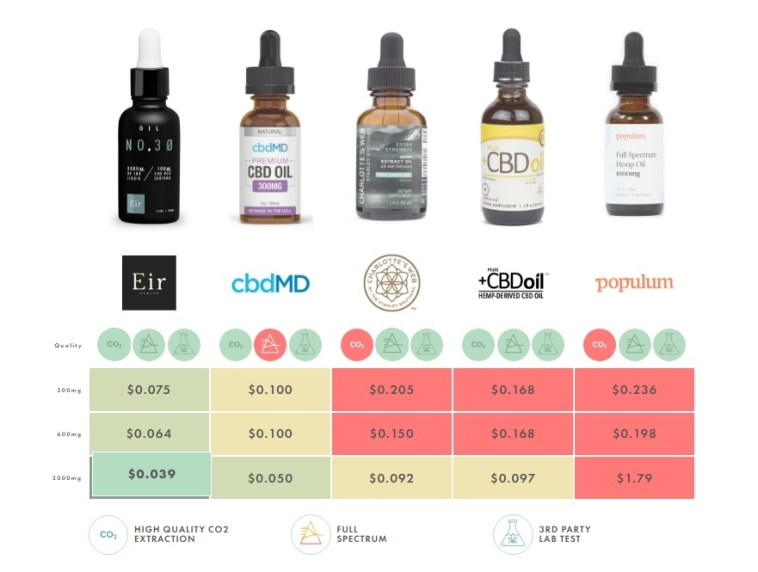 CBD Pricing Comparison (price per mg) | M A N O X B L O G