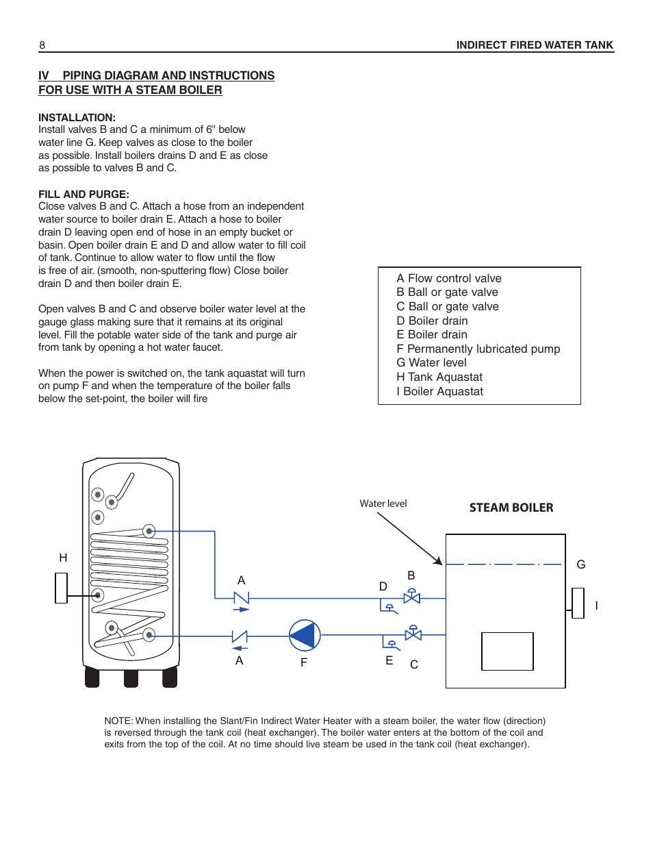 Closein Boiler Slant Fin Hwt 120 User Manual Page 8 16 Also For Hwt 80