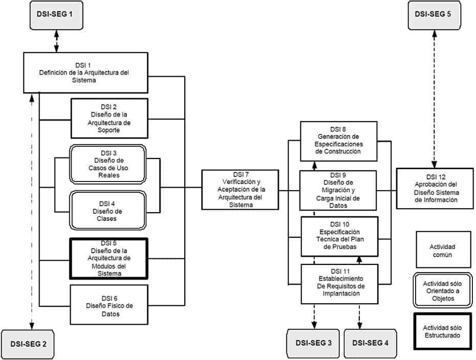 diagrama de sistemas eraf