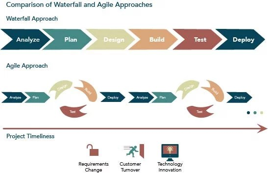 Using Agile Methodology for ERP System Implementation - MRPeasy