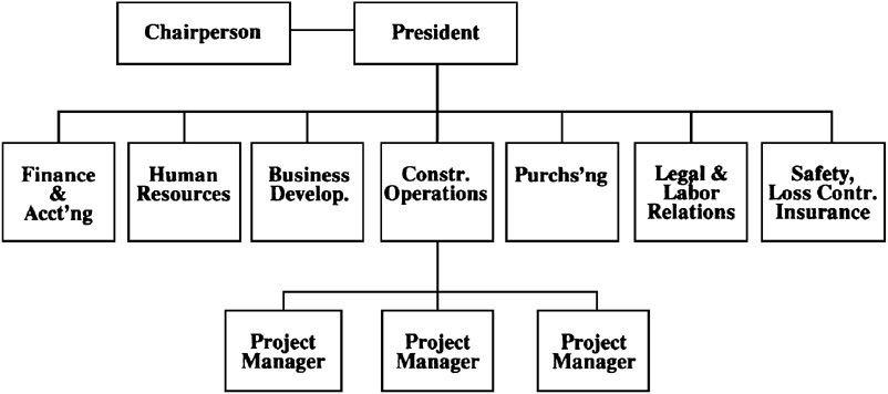 142 Corporate Organization Chart - Collin\u0027s Template - 1 - project organization chart