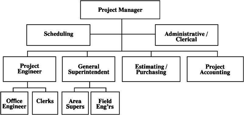 152 Typical Project Organization Chart\u2014Large Projects - Collin\u0027s - project organization chart
