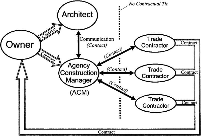 3211 Agency Construction Management (ACM) (page 318) - Collin\u0027s