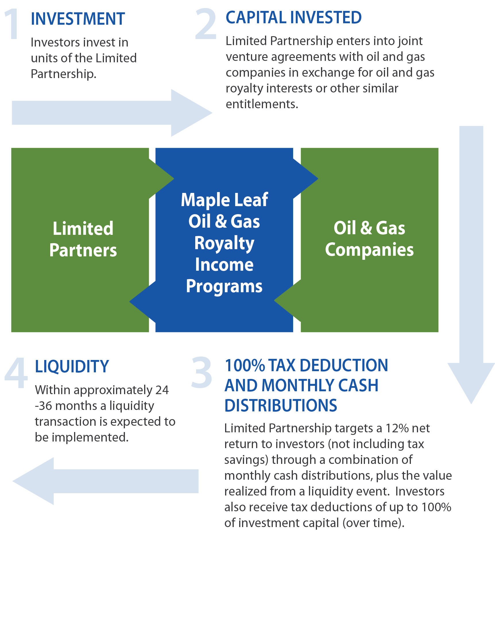 Invest Companies Investment Lifecycle
