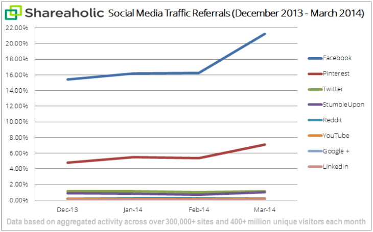 social-media-traffic-report