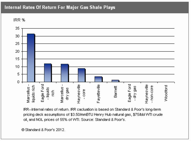 Internal Rate of Return for Major US Shale Plays (the plays that - non profit organizational chart