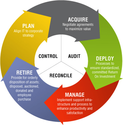 Business Continuity Planning Finraorg Asset Management Itam It As I See It