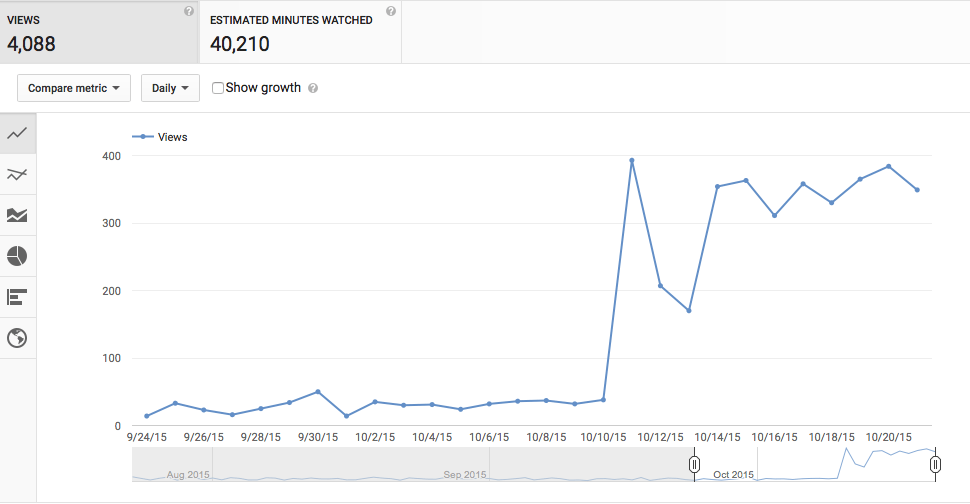 YouTube Views From AdWords