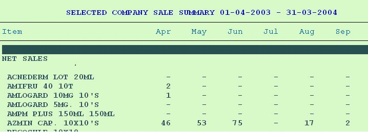 SALES REPORT MARG ACADEMY