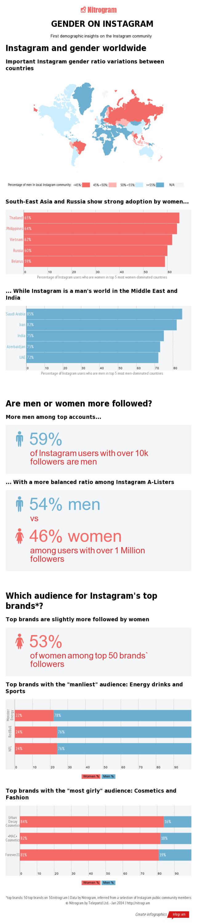 Segmentación de usuarios de Instagram  Maria en la red