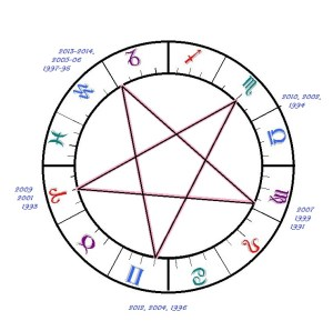 blank_astrology_wheel