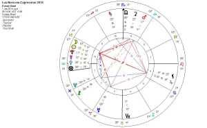 Lua Nova Capricornio 2014