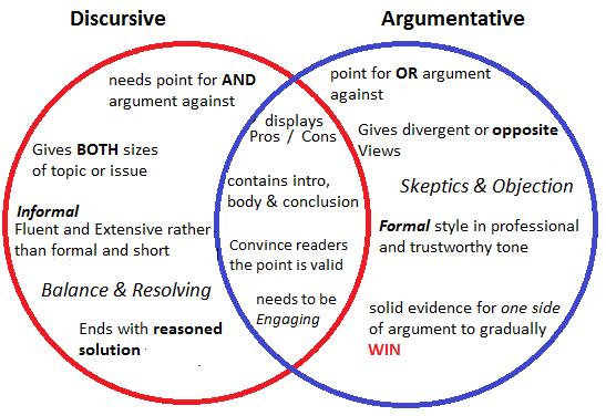 venn diagram writing