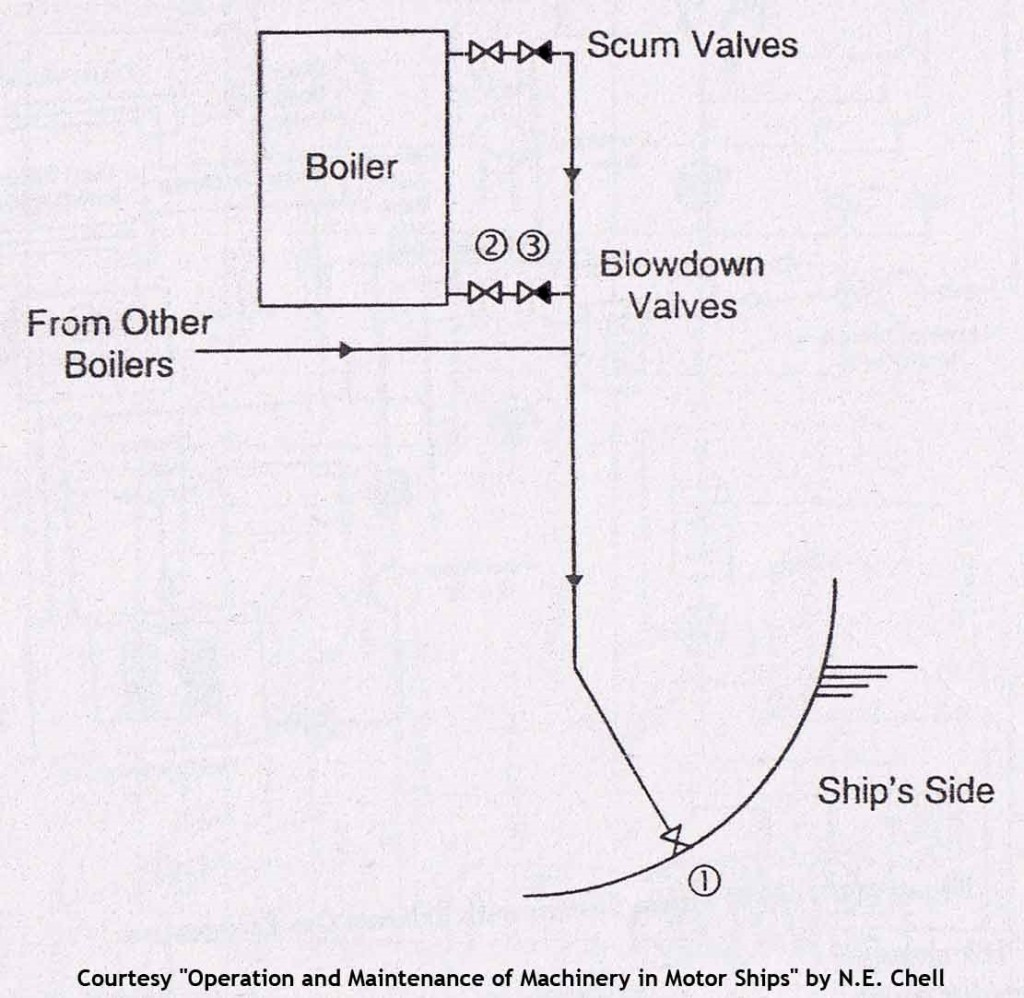 Closein Boiler General Engineering Knowledge Archives Page 91 Of 104 Marine