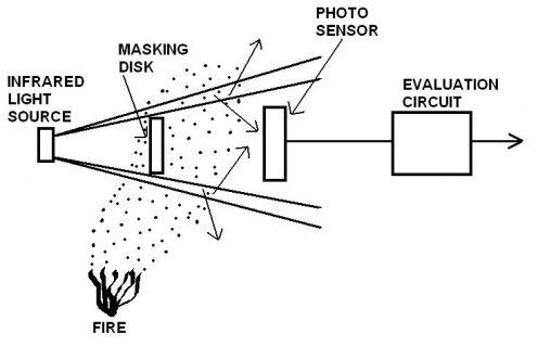 Light Scattering Smoke Detectors - Fire Detectors