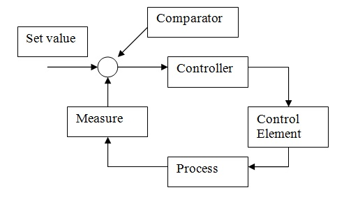 Basic Temperature Control System - Marine Engineering Study Materials - process block diagram