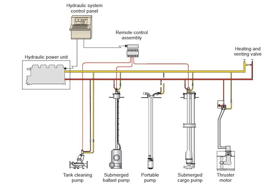 engine power diagram