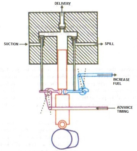 sulzer engine diagram