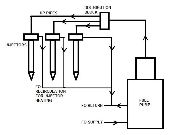Fuel Oil Leak Off Arrangement Archives - Marine Engineering Study