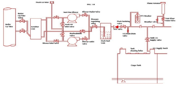 What are components of Inert gas or IG system in detail?
