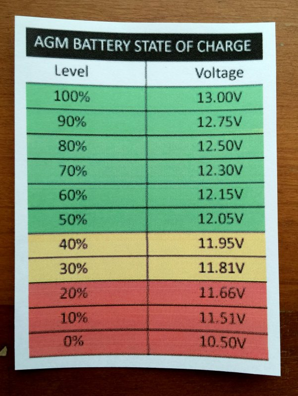 Under-Load Battery Voltage vs SOC \u2013 Marine How To