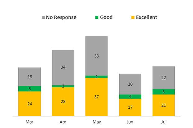 FHI customer satisfaction survey results - Marine Science