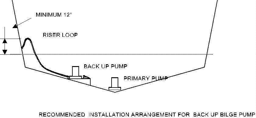 i need a wiring diagram to wire 3 bilge pumps so they