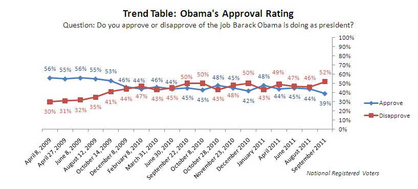 39 Approval Rating for Obama, Lowest of Presidency Home of the
