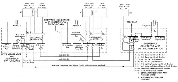 generator circuit breaker panel
