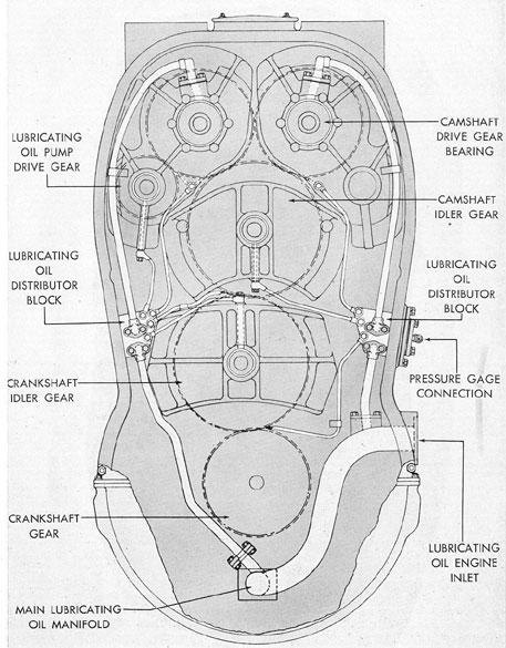 Submarine Main Propulsion Diesels - Chapter 7