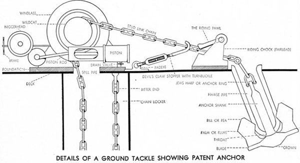diagram of boat dock cover