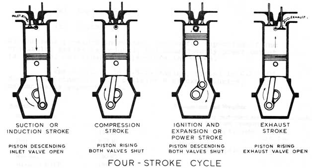 four cycle engine cutaway diagram