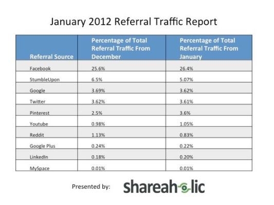January-2012-Referal-Traffic shareaholic