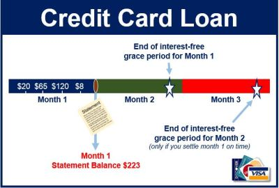 What is a credit card loan? - Market Business News