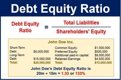 Debt equity ratio - definition and meaning - Market Business News