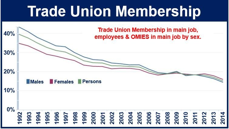 a decline in union membership in australian trade union It is self evident that trade union power and membership numbers are connected   union membership and that these laws must be abolished before this decline   australian common law was inherited from the english common law which in .