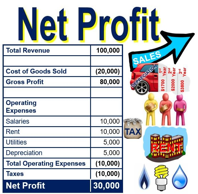 What is net profit? Definition and meaning - Market Business News - profit & loss sheets
