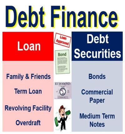 What is debt finance? Definition and meaning - Market Business News